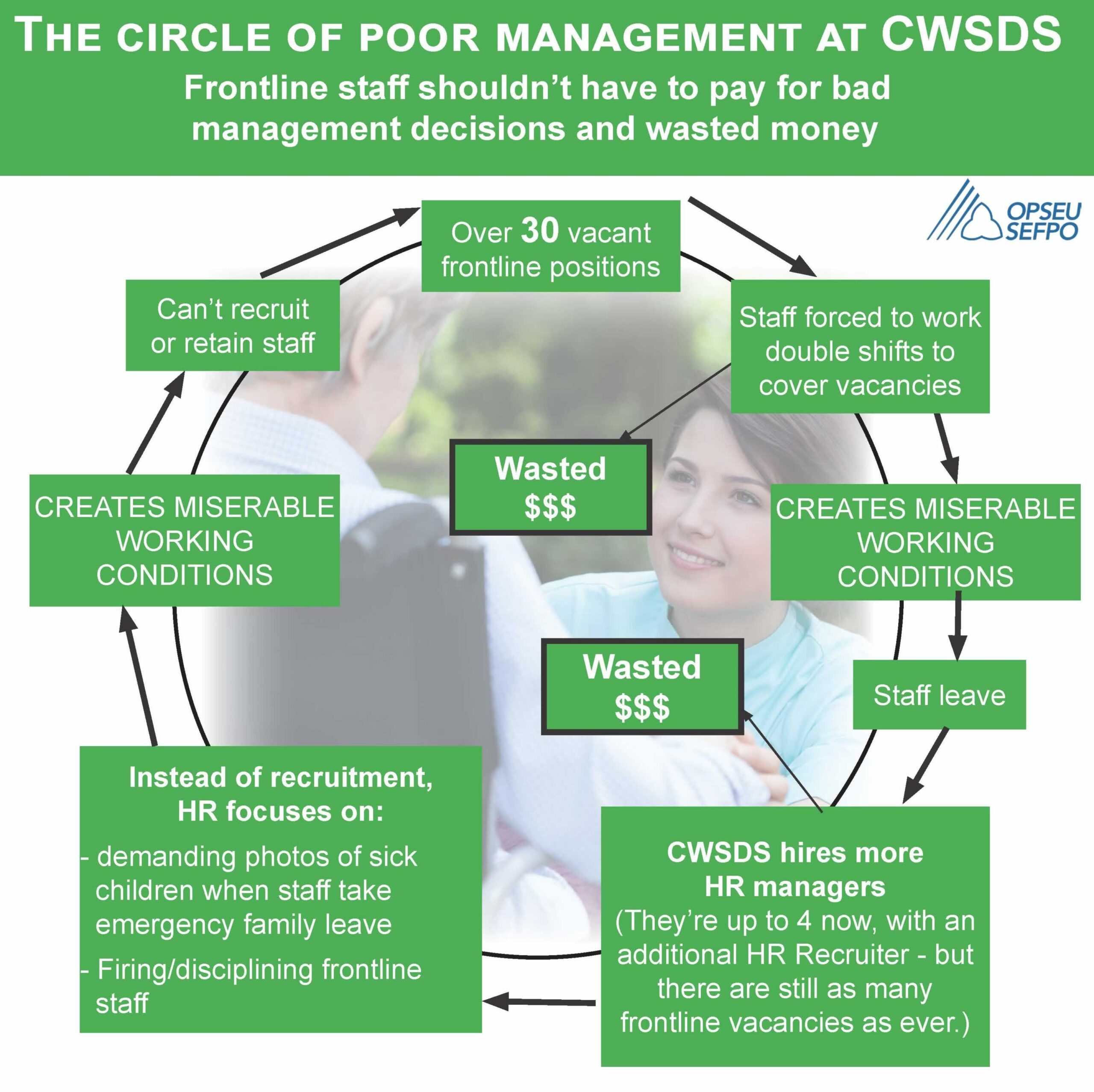 cwsdscirclepoormanagement.jpg