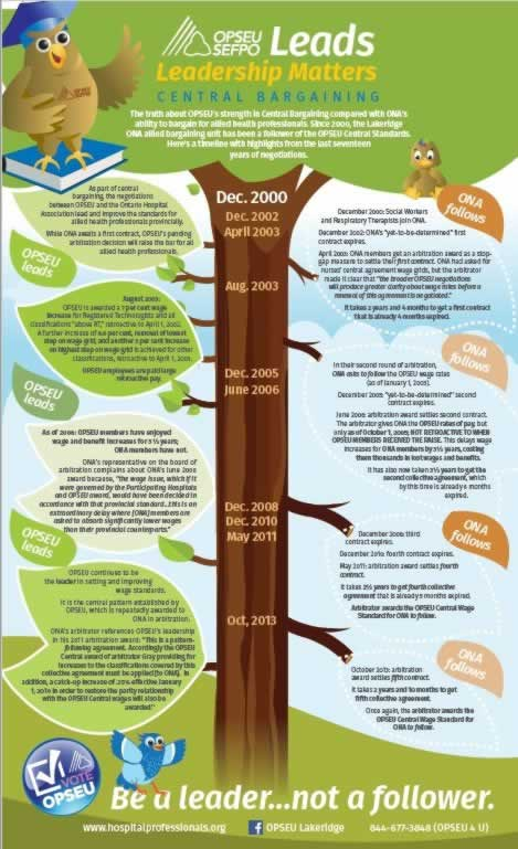 Leadership Matters, Central Bargaining, a picture of a tree with a timeline overlaid