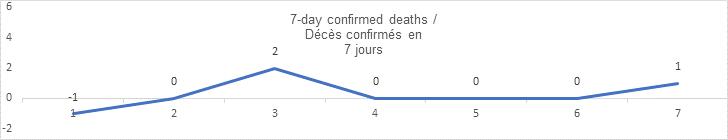 7 day confirmed deaths sept 08: -1, 0, 2, 0 0, 0, 1