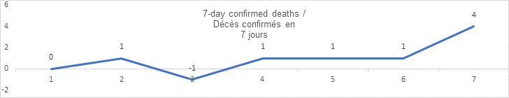 7 day confirmed deaths: 0, 1, 01, 1, 1 1, 4