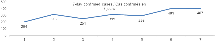 7 day confirmed cases graph: 204, 313, 251, 315, 293, 401, 407