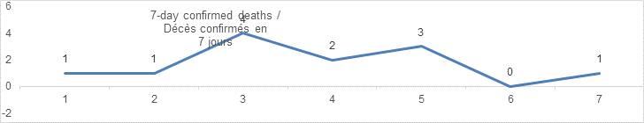 7 day confirmed deaths graph: 1, 1, 4, 2, 3, 0, 1
