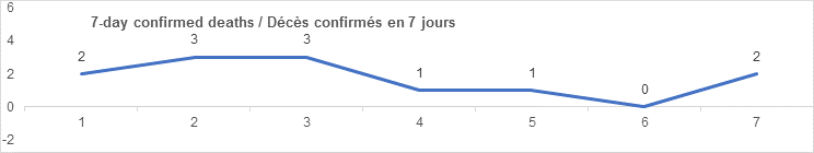 7 day confirmed deaths graph: 2, 3, 3, 1, 1, 0, 2