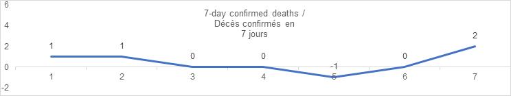 7 day confirmed deaths sept 6: 1, 1, 0, 0, -1, 0, 2