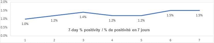 7 day percent positivity graph: 1, 1.2, 1.4, 1.2, 1.2, 1.5, 1.5