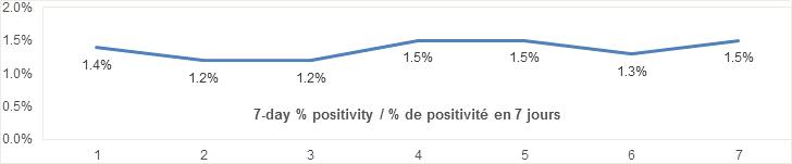 7 day percent positivity graph: 1.4, 1.2, 1.2, 1.5, 1.5, 1.3, 1.5