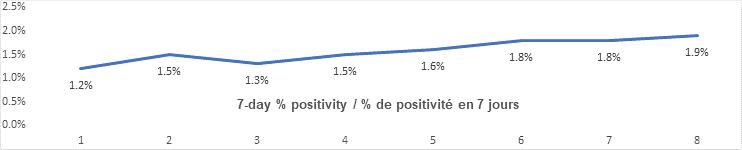 7 day percent positivity graph: 1.2. 1,5, 1.3, 1.5, 1.6, 1.8, 1.8, 1.9