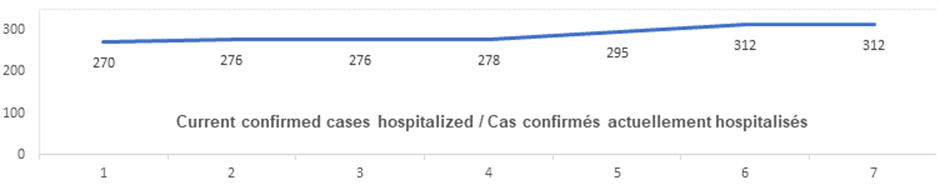 current confirmed cases hospitalized oct 28: 270, 276, 276, 278, 295, 312, 312