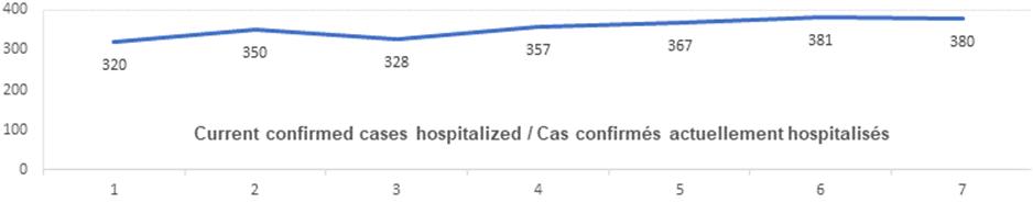 Current confirmed cases hospitalized nov 6: 320, 350, 328, 357, 367, 381, 380