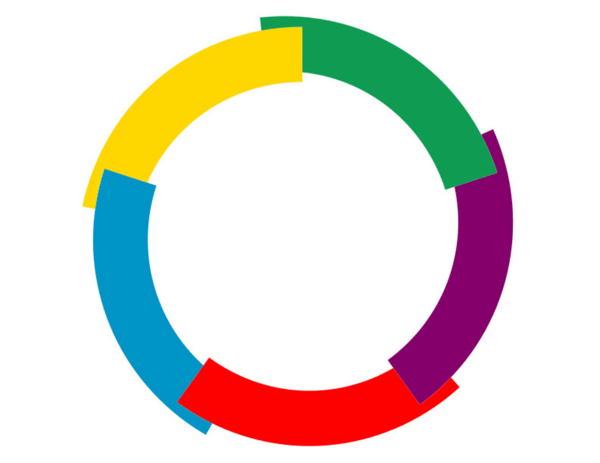 A thick circle divided into five bright colours