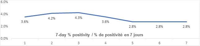 Graph: 7 day percent positivity June 4: 3.6, 4.2, 4.3, 3.6, 2.8, 2.8, 2.8